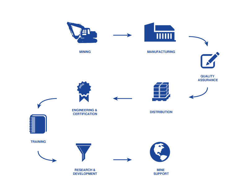 AquaCrete Process Infographic